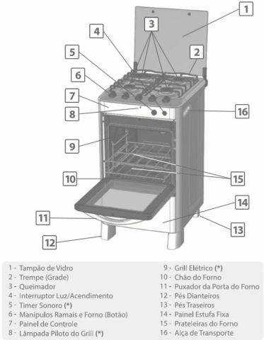 Medidas do fogão Esmaltec Esmeralda 4 bocas