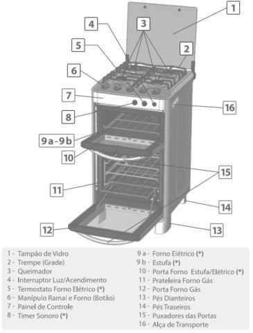 Medidas do fogão Esmaltec Diamante 4 bocas