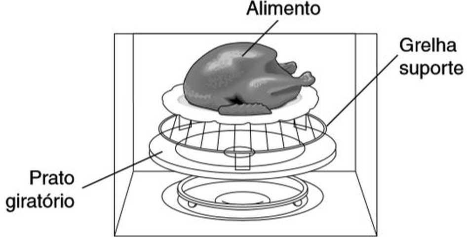 Como usar grill do microondas Panasonic - Suporte