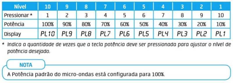 Microondas Midea - Tabela de potencia
