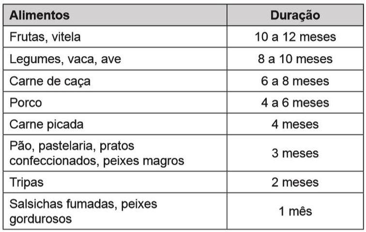 Dicas Gorenje - Duração dos congelados