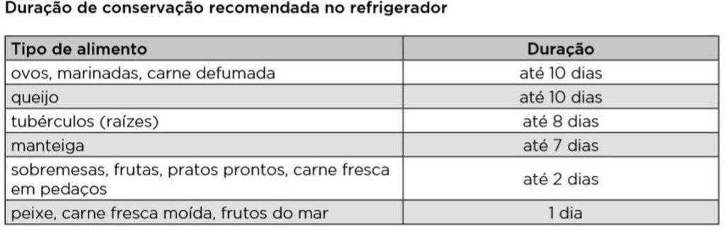 Dicas Gorenje - duração dos alimentos no refrigerador