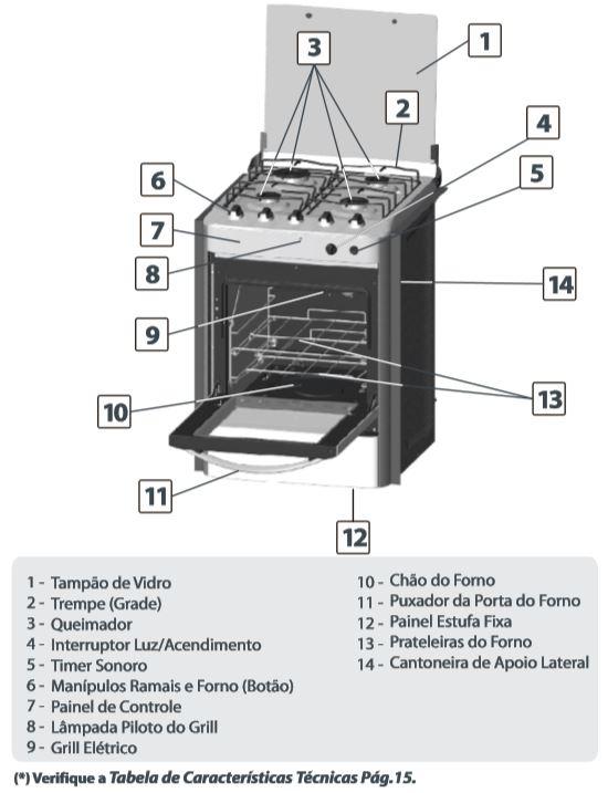 Medidas do fogão Esmaltec Esmeralda Max 4 bocas