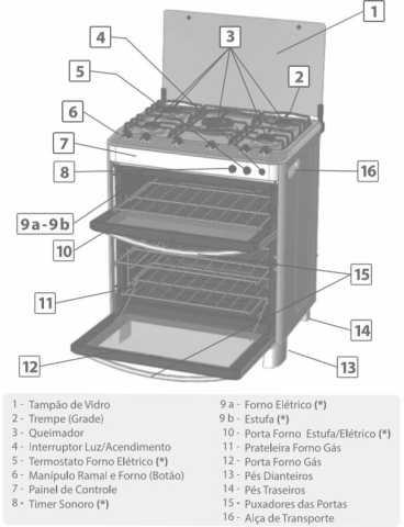 Medidas do fogão Esmaltec Diamante 5 bocas