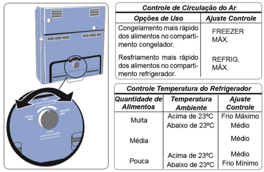 Usar turbo freezer e drink express
