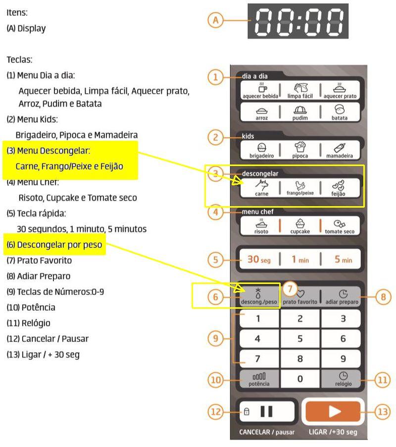 Como descongelar alimentos com microondas Midea - painel controle