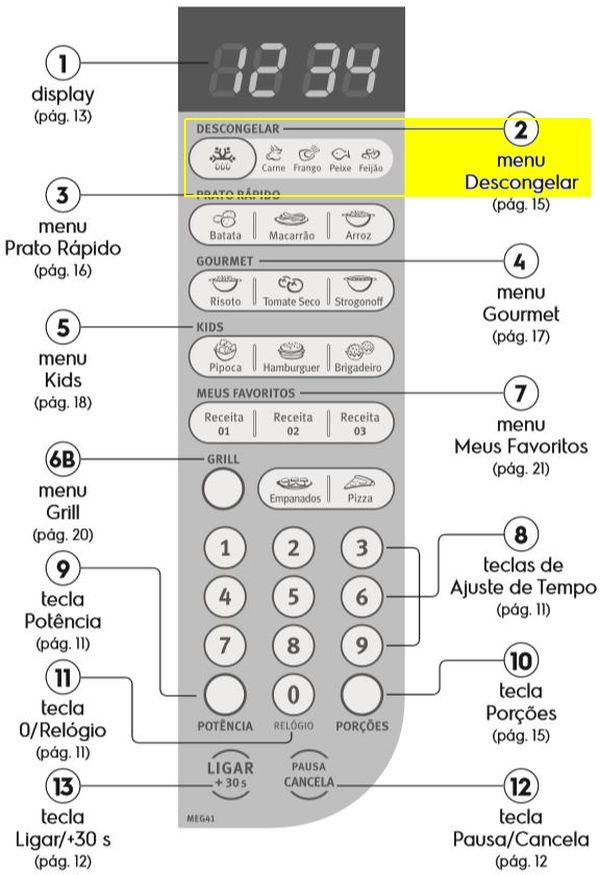 Como descongelar alimentos com microondas Electrolux- Painel de controle