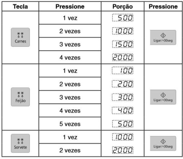 Como descongelar alimentos com microondas Panasonic - Tabela descongelamento