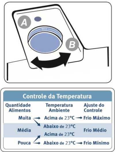 Ajustar temperatura da Geladeira Electrolux - tabela ajuste temperatura
