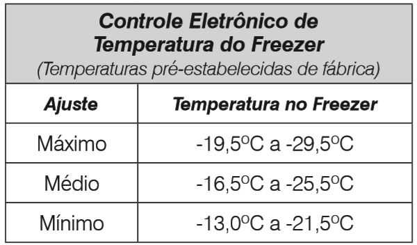 Ajuste fino freezer