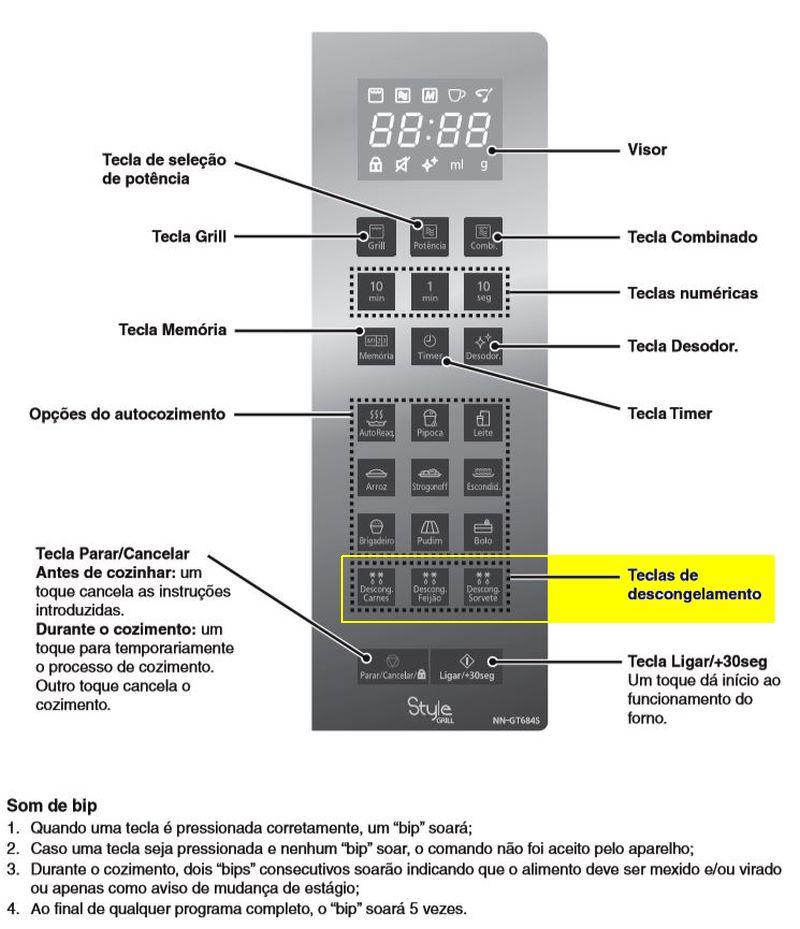 Como descongelar alimentos com microondas Panasonic - Painel de controle