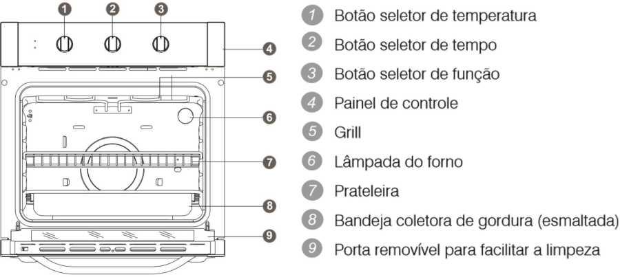 Forno Eletrico de Embutir Electrolux 80L Branco - OE8MB - conhecendo o produto