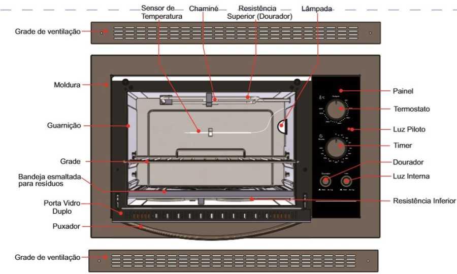Como limpar o forno elétrico Fischer 44L de embutir 1839- conhecendo o produto