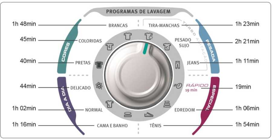 Lavadora Electrolux - Tempo de lavagem por programa
