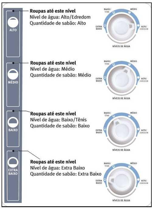 Como usar a lavadora Electrolux LT10B - ajuste nível de água e sabão