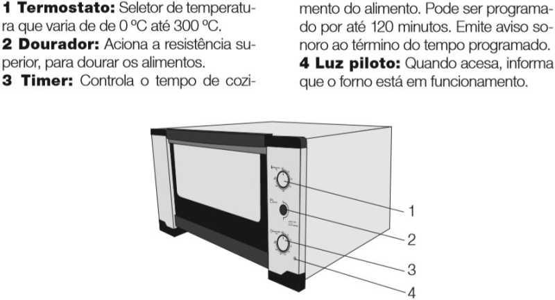 Medidas do forno elétrico Nardelli NDL45i - 45 litros - conhecendo produto