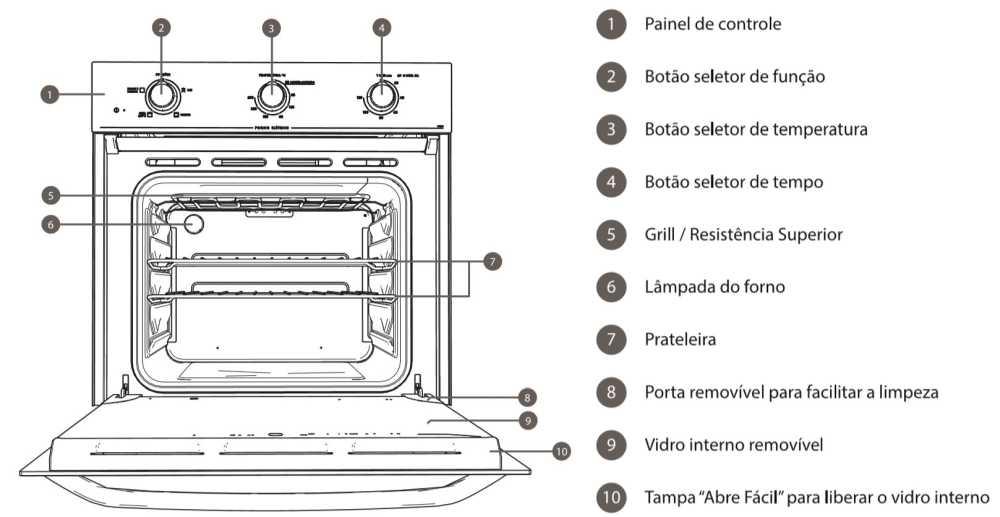 Como limpar o forno de embutir Electrolux - OE60m- conhecendo o produto - img