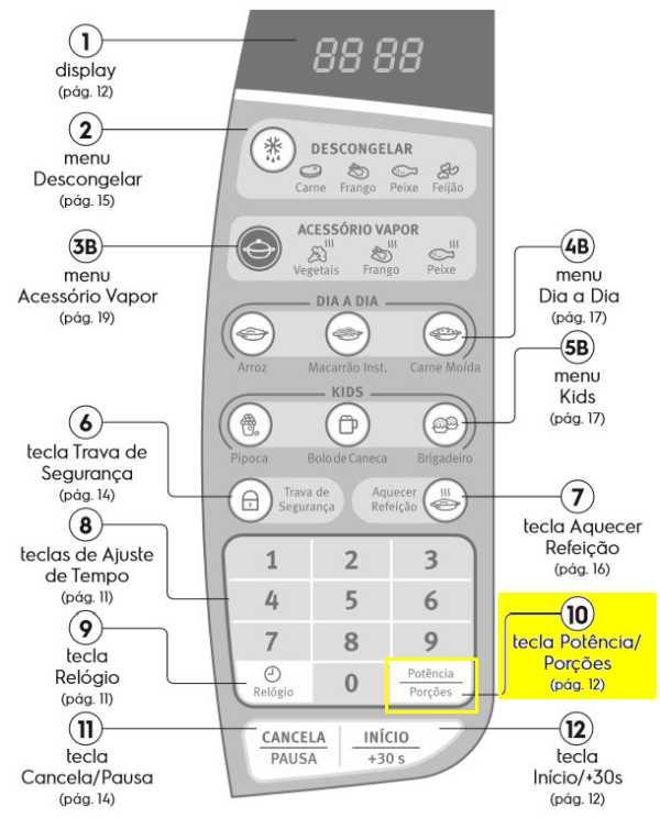 Microondas Electrolux - Painel de Controle - MA30s