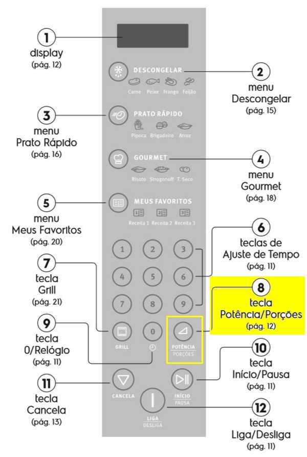 Microondas Electrolux - Painel de Controle - MEC41
