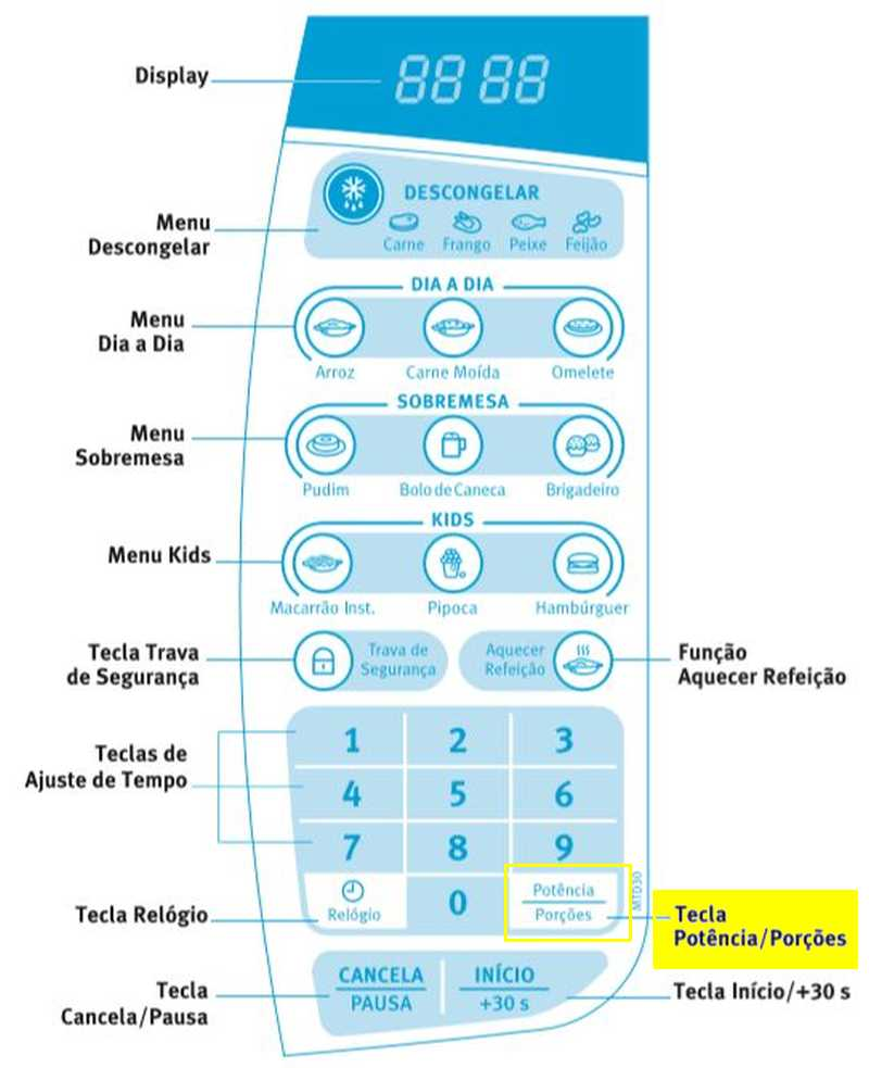 Microondas Electrolux - Painel de Controle - MTD30