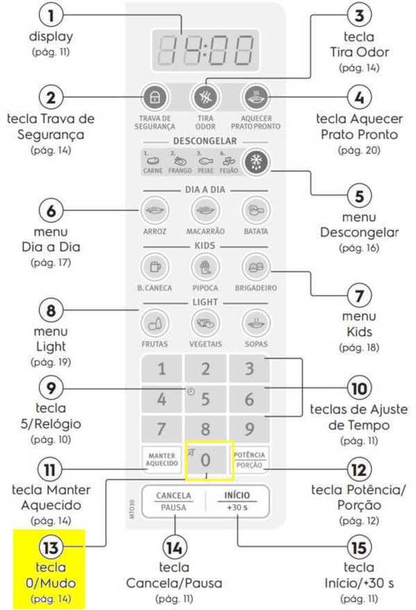 Microondas Electrolux - Painel de Controle - MTO30