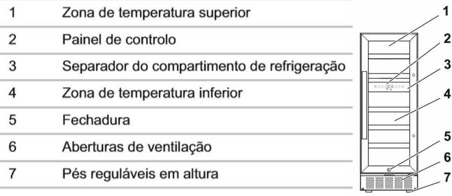 Medidas da Adega Climatizada Dometic S17G