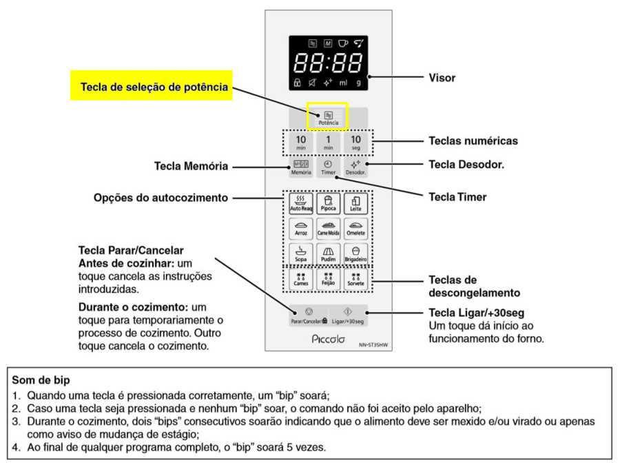Microondas panasonic ST35H - painel de controle