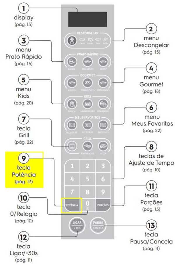 Microondas Electrolux - Painel de Controle - MEV41