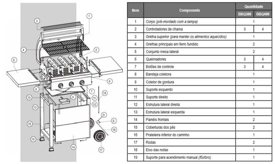 Churrasqueira a gás Cadence BBQ400 - Conhecendo produto