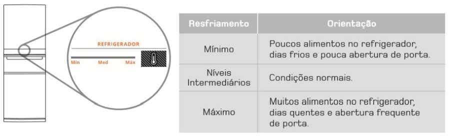 Ajustar temperatura da Geladeira Brastemp Frost Free Inverse 3 - BRY59