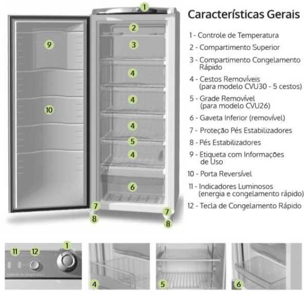 Freezer Consul CVU26 - Conhecendo produto