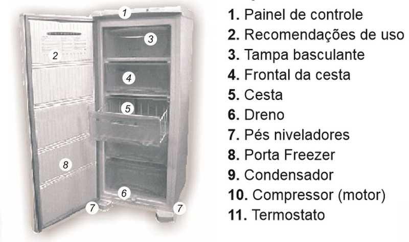 Freezer Electrolux FE18 - Conhecendo produto