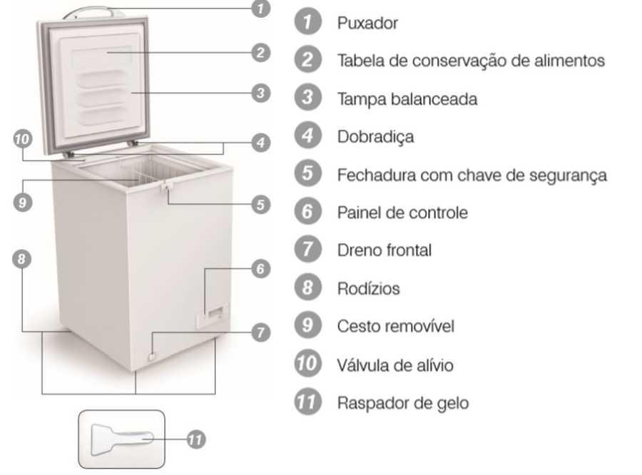 Freezer Electrolux H162 - Conhecendo produto