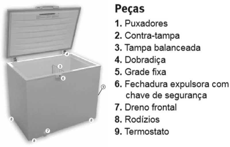 Freezer Electrolux H300 - Conhecendo produto