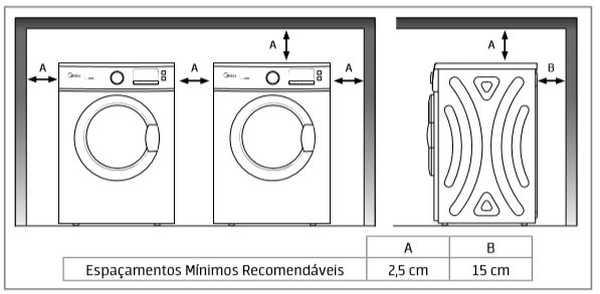 Secadora de roupas Midea - instalação - distâncias ao redor do produto