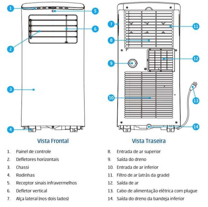 Ar condicionado portátil Springer Midea frio 12000 btu - conhecendo produto