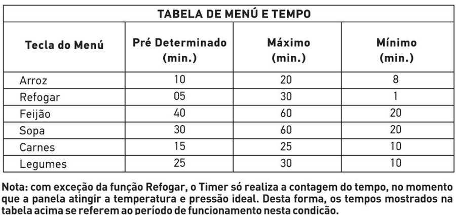 Tabela de tempo de cozimento - Panela pressão Mondial PE-09