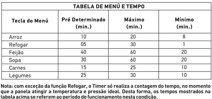 Tabela de tempo de cozimento - Panela pressão Mondial PE-12
