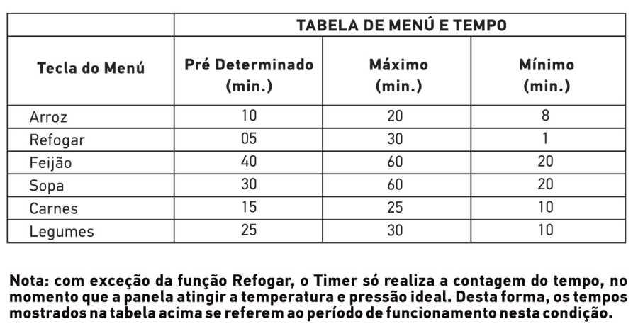 Tabela de tempo de cozimento - Panela pressão Mondial PE-25