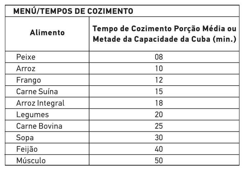 Tabela de tempo de cozimento - Panela pressão Mondial PE-26