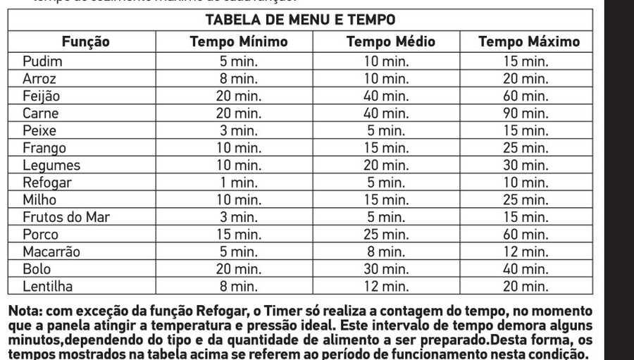 Tabela de tempo de cozimento - Panela pressão Mondial PE-39