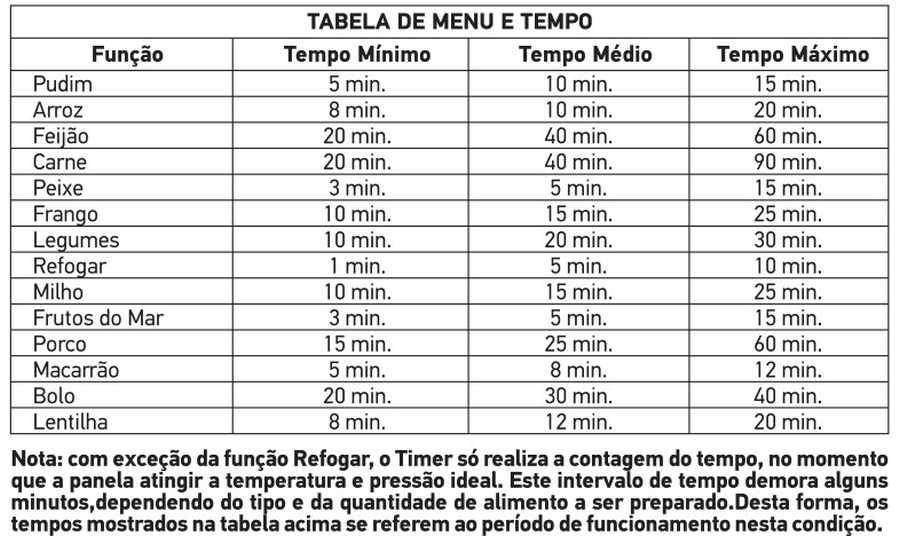 Tabela de tempo de cozimento - Panela pressão Mondial PE-41