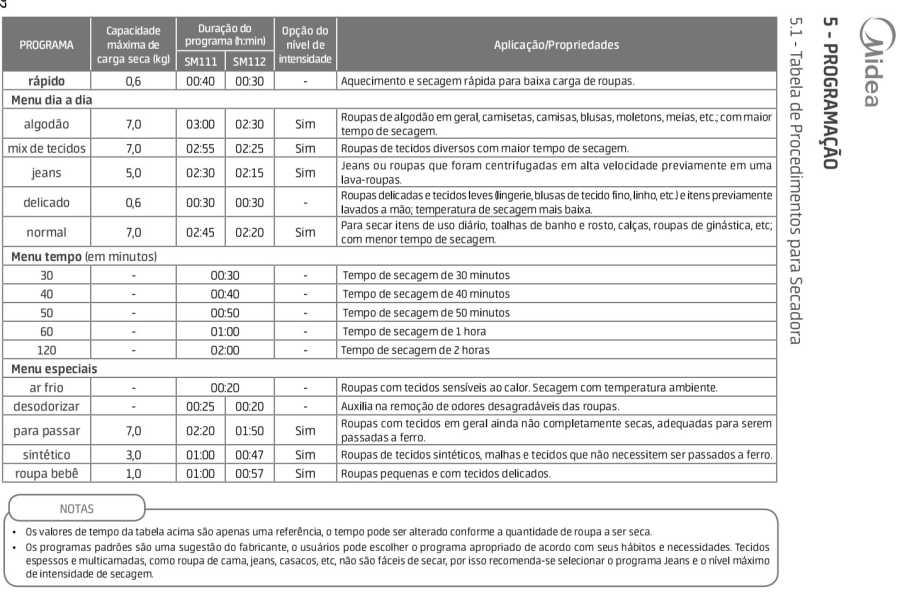 Tabela de programas da secadora de roupas Midea SM11