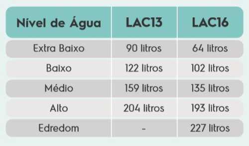 Consumo de Lavadora de Roupas Electroux LAC13