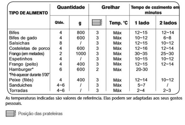Forno a Gás de Embutir Electrolux 73L Inox - OG8MX - tabela tempo x temperatura
