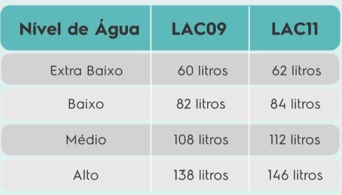 Lavadora de Roupas Electroux LAC09 - consumo de água