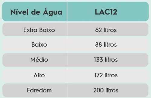 Lavadora de Roupas Electroux LAC12 - consumo de água
