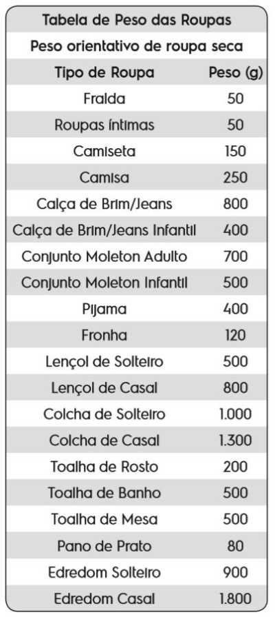 Tabela de peso roupas - lavadora electrolux