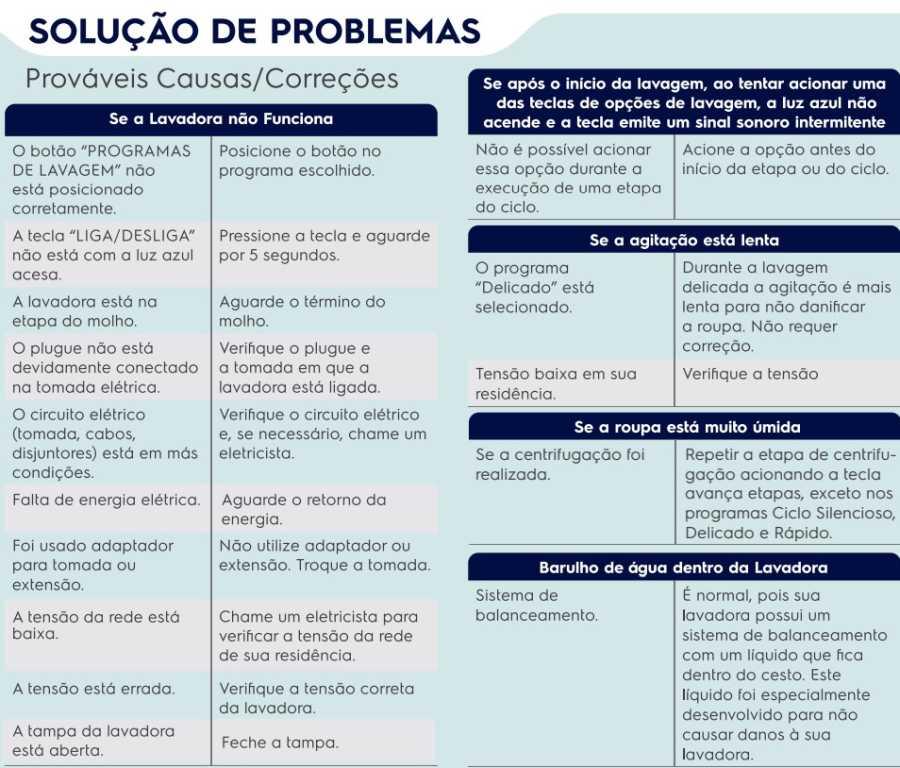 Lavadora de roupas Electrolux - Solução de problemas - tabela 1 - LPR14
