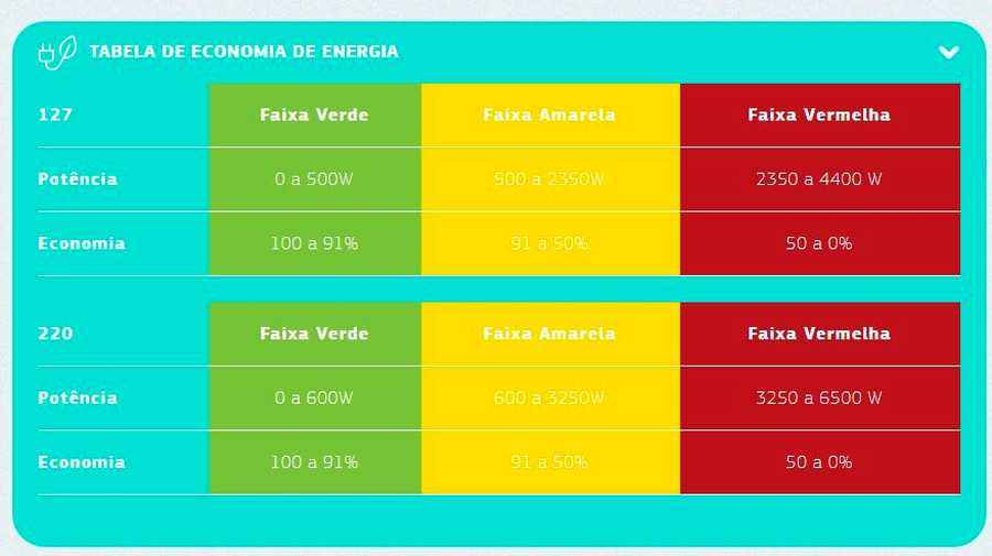 Duchas - Tabela de economia de energia